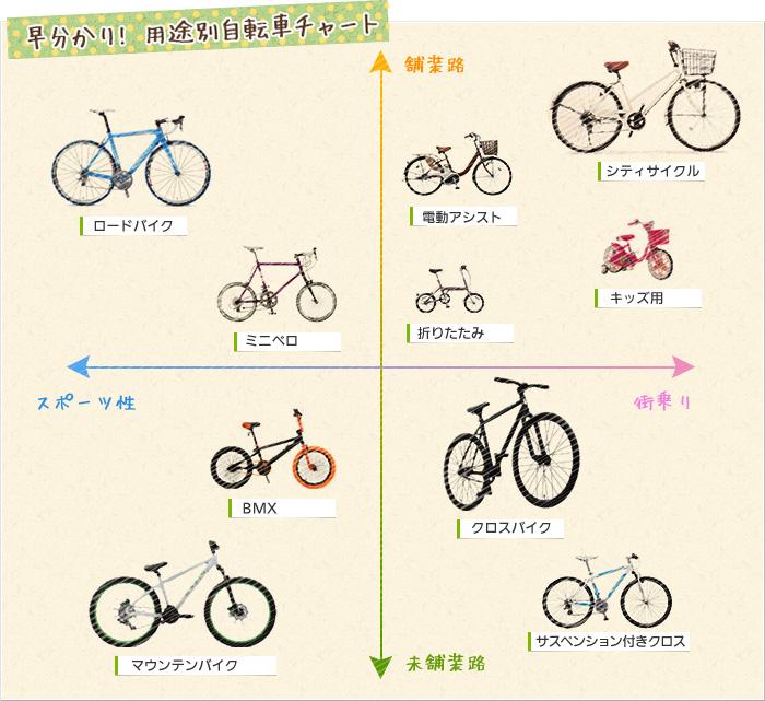 自転車選びに迷ったら、自転車 ...
